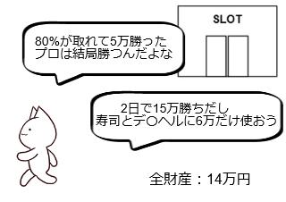 4コマ漫画「10日後に破綻するネコ~2日目~」の4コマ目