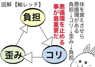 4コマ漫画「マンガでわかる「軸レッチ」⑤」の1コマ目
