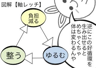 4コマ漫画「マンガでわかる「軸レッチ」⑤」の2コマ目