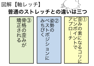 4コマ漫画「マンガでわかる「軸レッチ」⑤」の4コマ目